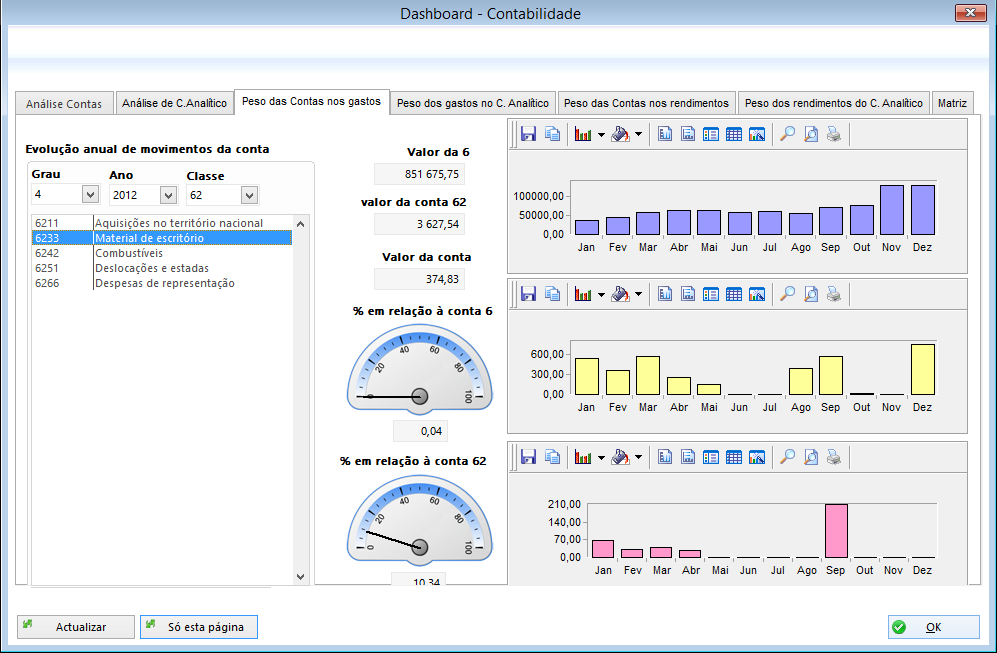 Software phc dashboard analise contabilidade centro analitico rendimento matriz